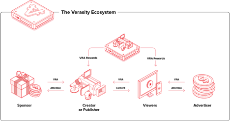 Verasity is a leading video player enables VRA rewards 01.