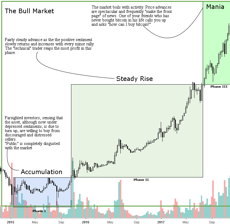 Bull market.