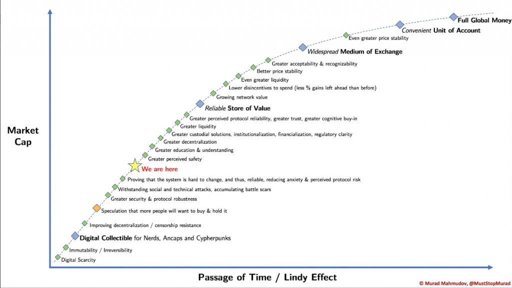 Bitcoin Passage of time Lindy effect